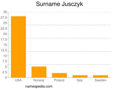 Surname Jusczyk