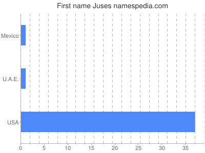 Given name Juses