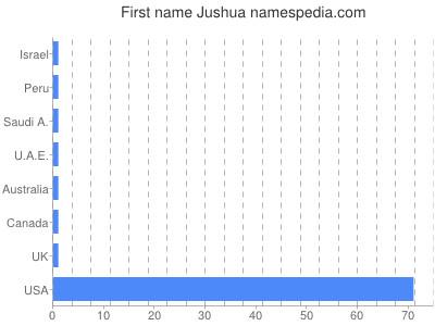 Given name Jushua