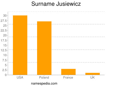 Surname Jusiewicz