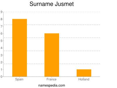 Surname Jusmet