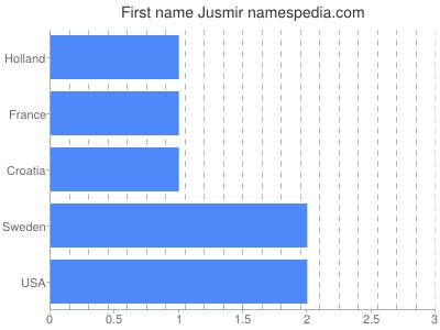 Given name Jusmir