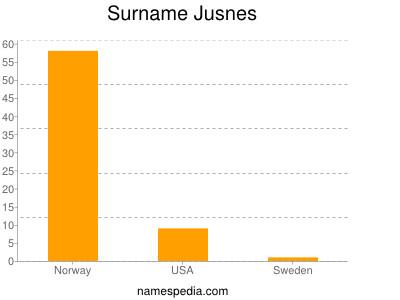 Surname Jusnes