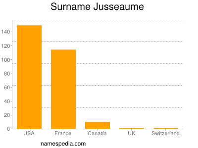 Surname Jusseaume
