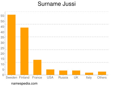 Surname Jussi