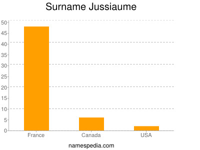 Surname Jussiaume