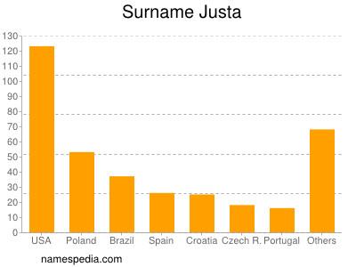 Surname Justa