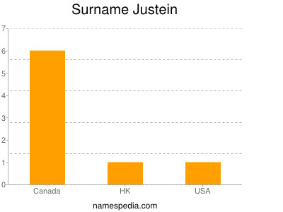 Surname Justein