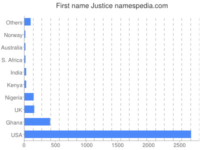 Given name Justice