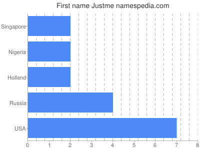 Given name Justme