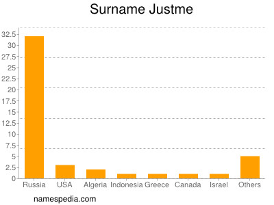 Surname Justme