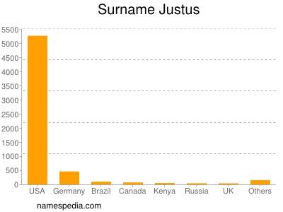 Familiennamen Justus