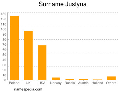 Surname Justyna