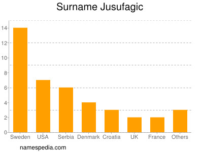 Surname Jusufagic