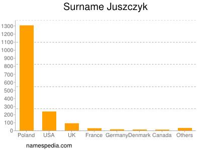 Surname Juszczyk
