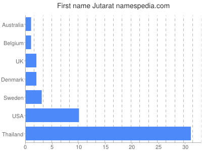 Given name Jutarat