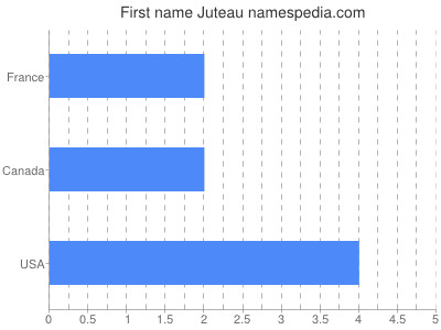 Given name Juteau