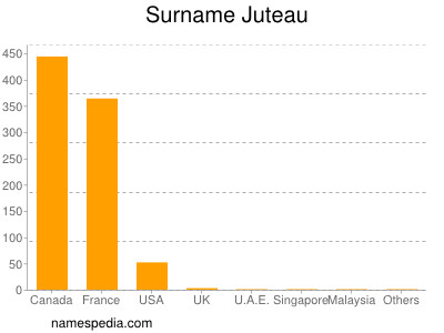Surname Juteau