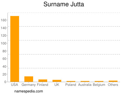Surname Jutta