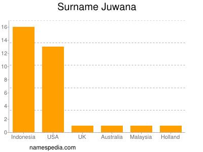 Surname Juwana