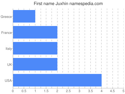 Given name Juxhin