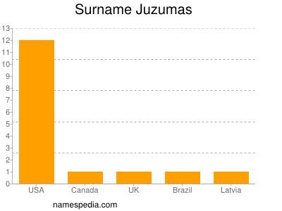 Surname Juzumas