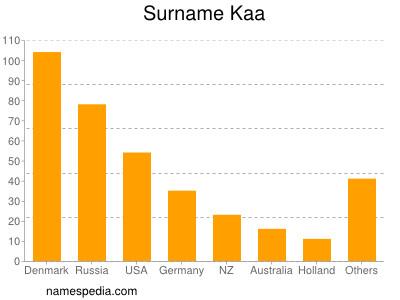 Surname Kaa