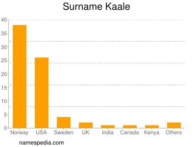 Surname Kaale