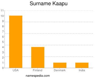 Surname Kaapu