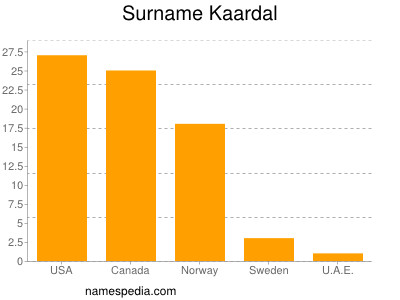 Surname Kaardal