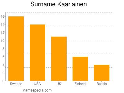 Surname Kaariainen