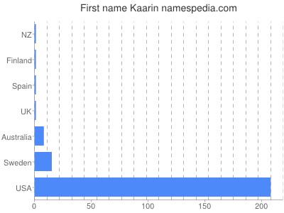 Given name Kaarin