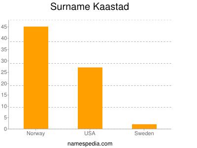 Surname Kaastad