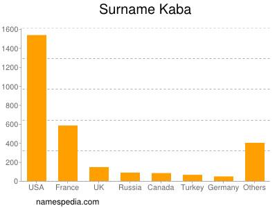 Surname Kaba