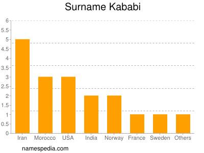 Surname Kababi