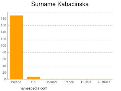 Surname Kabacinska