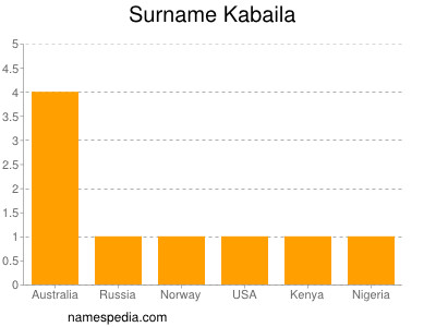 Surname Kabaila