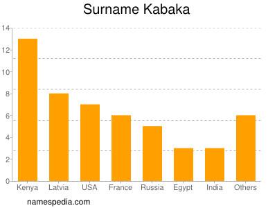 Surname Kabaka