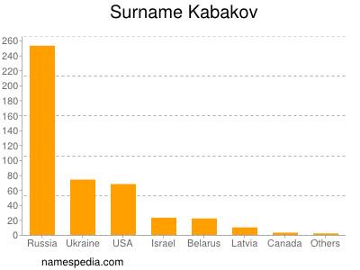 Surname Kabakov