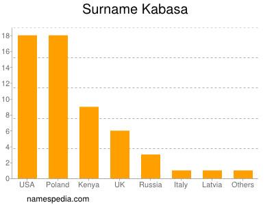 Surname Kabasa