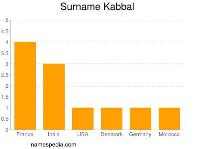 Surname Kabbal