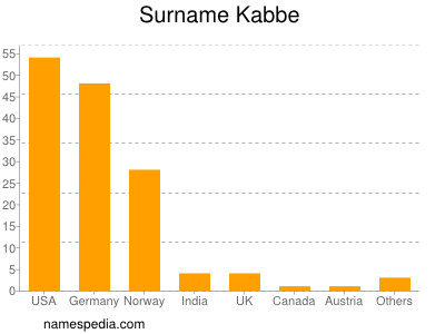 Surname Kabbe