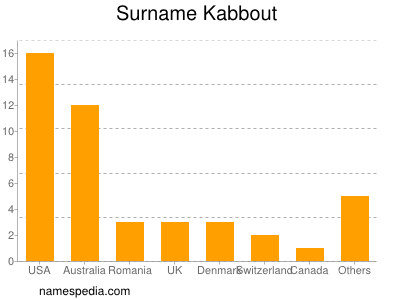 Surname Kabbout