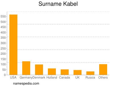 Surname Kabel