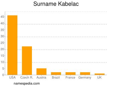 Surname Kabelac