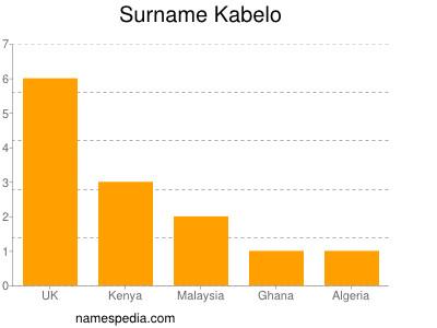 Surname Kabelo