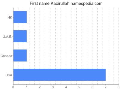 Given name Kabirullah