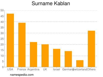 Surname Kablan