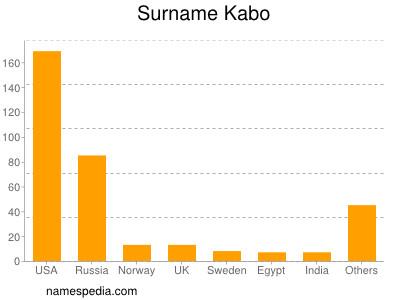 Surname Kabo