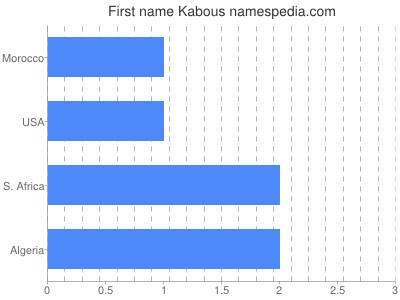 Given name Kabous
